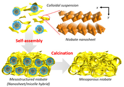 A New Route for the Synthesis of Mesoporous Materials