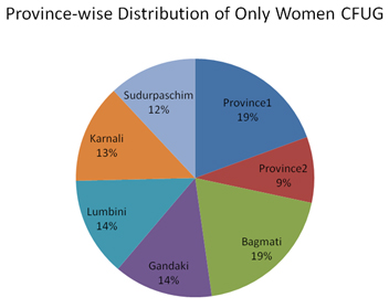 Province-wise Distribution of Only Women CFUG